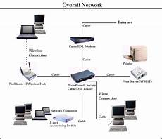 Network Types Sunny Computers Introduction To Network Types