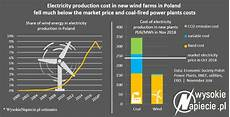 Wind Turbines Cost Polish Government Wind Turbines Will Be Scrapped Within