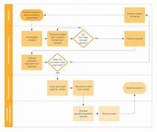 Procurement Flow Chart Example 6 Essential Steps In The Procurement Process Flow