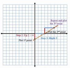 Algebra 2 Graph Paper Graphing Slope