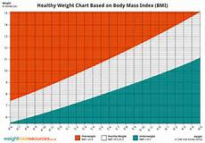 Healthy Height And Weight Chart Healthy Weight Chart Showing Healthy Weight Weight Loss