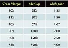 Mark Up Vs Margin Chart Understanding Gross Margin Printwear