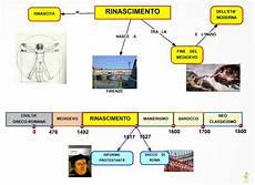 Il Rinascimento Magnificamente Leonardo