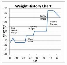 Your Personal Weight Gain Chart Can Show You What Kind Of