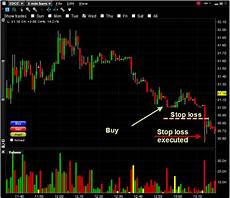 Trading Charts Online Day Trading Online How To Make 1 000 And Give It All