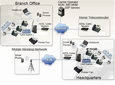 Office Network Small Amp Home Office Solutions Telecom System