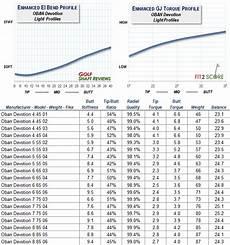 Golf Shaft Kick Point Chart High Kick Point Driver Shafts Advancedwindows