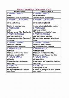 Active And Passive Rules Chart Tenses Chart For Passive Voice
