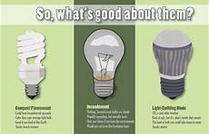 Comparison Of Incandescent And Led Light Bulbs Led Lights Comparison Charts Inground Pool Lights