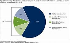 Meal Intake Percentage Chart Products Data Briefs Number 213 September 2015