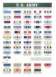 Army Ribbons Chart Army Ribbon Chart Military Awards And Decorations Poster