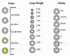 Best Diamond Clarity And Color Chart High Quality Clarity And Color Of Diamonds 13 Diamond