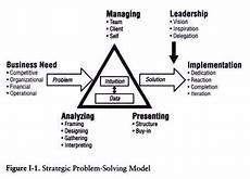 Lighting The Way Mckinsey 8 Step Framework To Problem Solving From Mckinsey