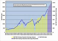 1999 stock market chart earnings and stock market valuations hanlon