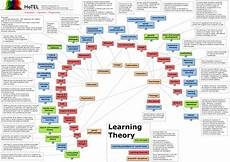 Educational Theorists And Their Theories Chart Learning Theory V5 What Are The Established Learning