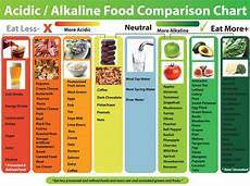 dangerous myths the alkaline diet time for science