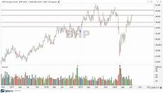 Share Price Chart Bhp Share Price Up From Low On Strong Numbers Asx Bhp