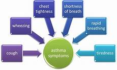 Asthma Signs And Symptoms Asthma Symptoms Coughing Chest Tightness Shortness Of