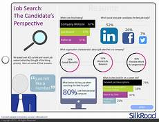 Job Search Websites In Usa At 67 Company Websites Top The List When It Comes To Job
