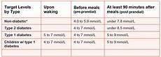 Blood Glucose Level Chart Mmol L Normal Blood Glucose Count Normal Blood Sugar Levels