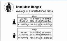 Bone Mass Chart Kg What Are All Those Numbers