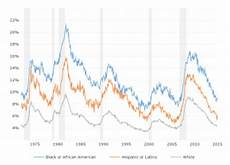 U5 Unemployment Chart U6 Unemployment Rate Macrotrends