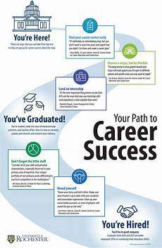 changing approaches guide students path to career success