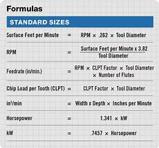 Milling Machine Speeds And Feeds Chart Clpt Factor For Standard Tools Conversion Chart Math