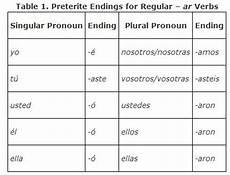 Spanish Preterite Verb Chart Regular Verbs In The Preterite Tense