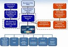 Spawar Organization Chart Opnav N9 Dawnbreaker Mrr
