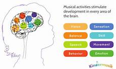 Whole Brain Child Ages And Stages Chart Research Proves Music Can Offset Children S Academic Gaps