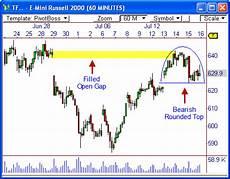 Russell 2000 Emini Futures Chart Analyzing The E Mini Russell 2000 Pivotboss Own The Market