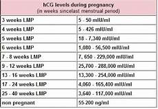 Quant Count Pregnancy Chart Hcg Levels In Early Pregnancy Chart Actively Trying