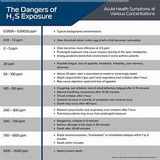 H2s Exposure Chart The Dangers Of H2s Exposure Microbial Discovery Group