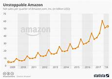 Chart Amazon Chart Unstoppable Amazon Statista