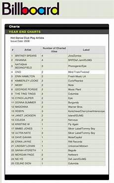 Billboard Yearly Music Charts Archive Yoko Ono Billboard S 4 Dance Club Play Artist Of The