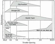 Understanding Keihin Needle Jet Chart Adjusting And Jetting A Ct90 Carb