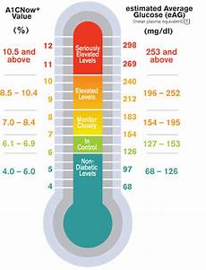 5 8 A1c Chart Fit After 40 Cholesterol Amp Hba1c What They Are And Why