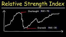 Overbought Oversold Chart Rsi Relative Strength Index Overbought And Oversold