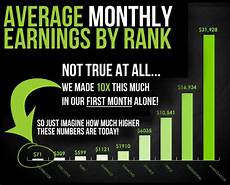 It Works Monthly Pay Chart It Works Global Review What Is It And Does It Work Get