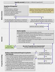 Mental Capacity Flow Chart Assessing Mental Capacity The Mental Capacity Act The Bmj