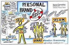 Your Personal Brand Canaday Personal Branding