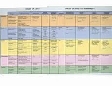 Drug Classifications Chart Gallery Of Chart 2019