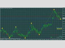 Buy Unique Profitable indicator 1900 8% FOREX EYE and download