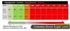 Pre Diabetes Blood Sugar Levels Chart Is Blood Sugar Level Play A Big Role In Diabetes