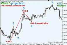 Elliott Wave Charting Tools Elliott Waves Fibonacci Application Click By Click