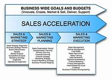 sales strategy business plan marketing dissertation topics 2013 www psna net au