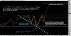 Russell 2000 Emini Futures Chart Russell 2000 The New Millennium See It Market