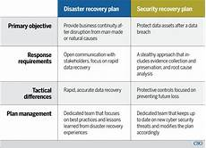 Disaster Recovery Plan Template Disaster Recovery Vs Security Recovery Plans Why You