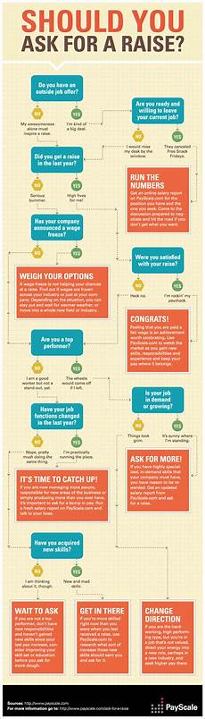 How Do I Ask For A Raise Should You Ask For A Raise Infographic Payscale